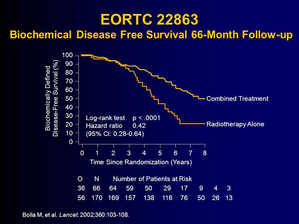 EORTC 22863 Biochemical Disease Free Survival 66-Month Follow-up