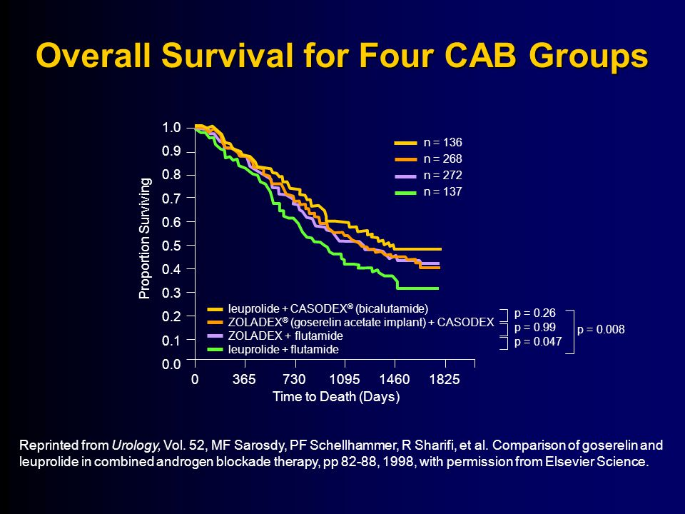 Overall Survival for Four CAB Groups