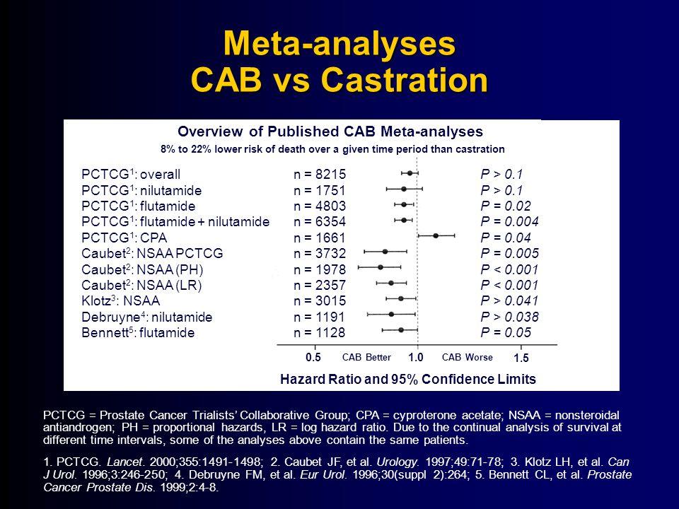 Meta-analyses CAB vs Castration
