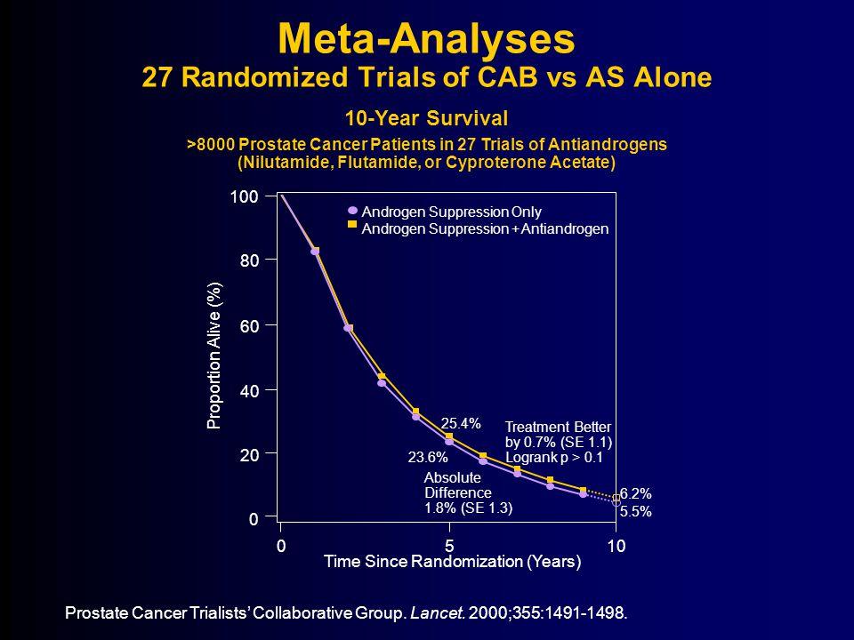 Meta-Analyses 27 Randomized Trials of CAB vs AS Alone