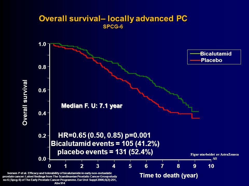 Overall survival– locally advanced PC SPCG-6