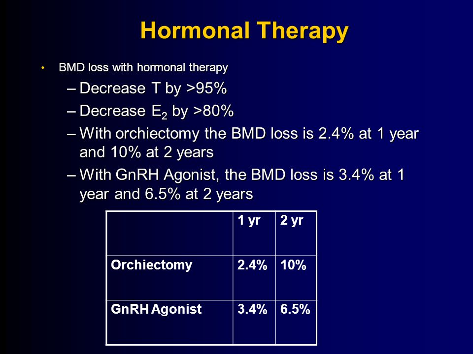 Hormonal Therapy Decrease T by >95% Decrease E2 by >80%