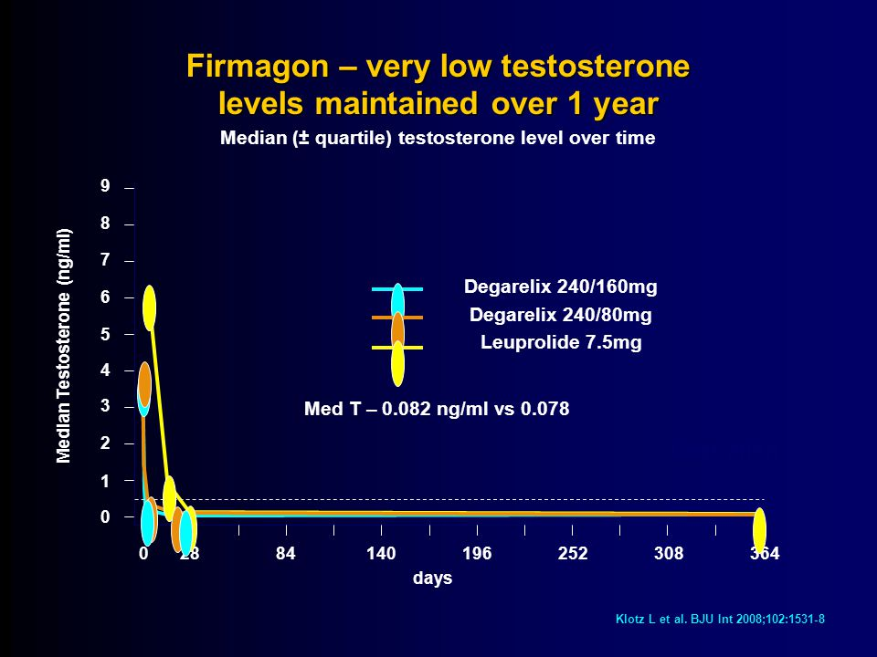 Firmagon – very low testosterone levels maintained over 1 year