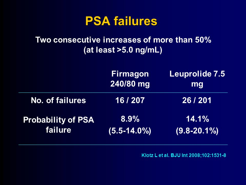 14-Apr-17 14-Apr-17. PSA failures. Two consecutive increases of more than 50% (at least >5.0 ng/mL)