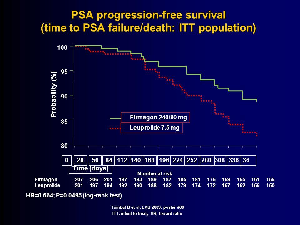 14-Apr-17 PSA progression-free survival (time to PSA failure/death: ITT population) 100. 95. Probability (%)