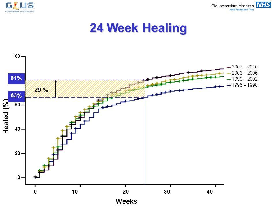 24 Week Healing Healed (%) Weeks 29 %