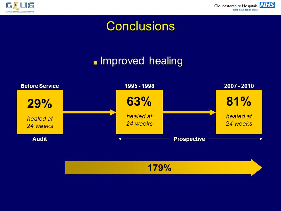 Conclusions 29% 63% 81% Improved healing 179% 24 healed at 24 weeks