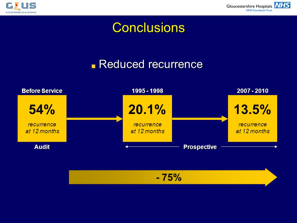 Conclusions 54% 20.1% 13.5% Reduced recurrence - 75% Before Service