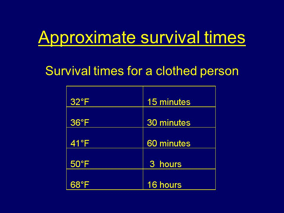 Approximate survival times