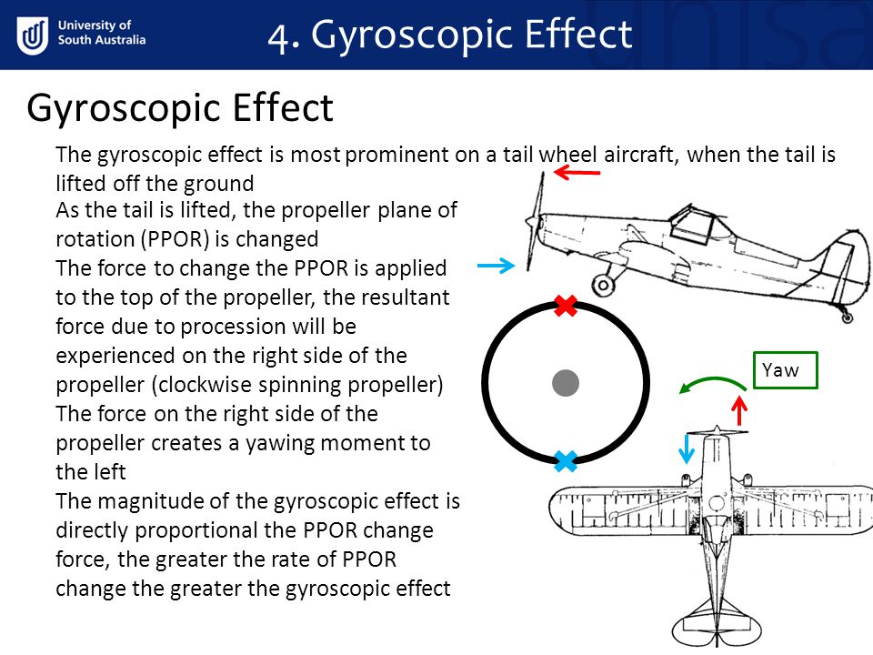 4. Gyroscopic Effect Gyroscopic Effect