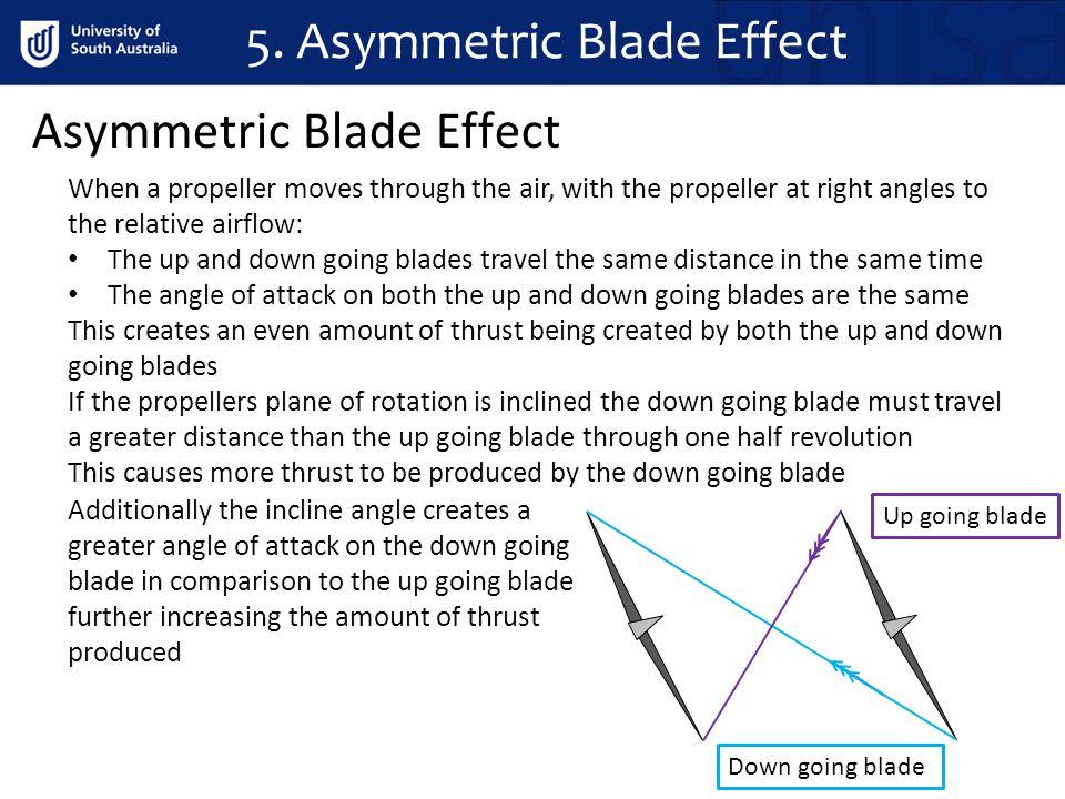 5. Asymmetric Blade Effect