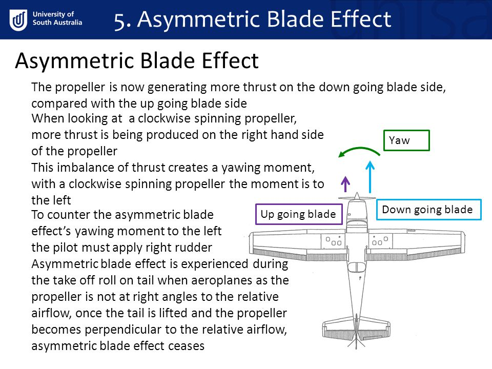 5. Asymmetric Blade Effect
