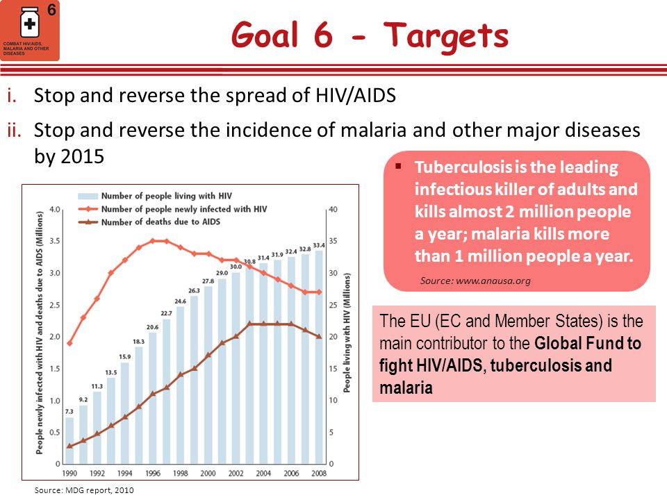 Goal 6 - Targets Stop and reverse the spread of HIV/AIDS