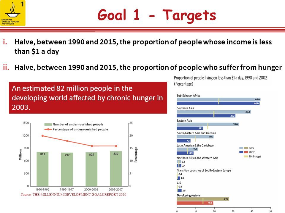 Goal 1 - Targets Halve, between 1990 and 2015, the proportion of people whose income is less than $1 a day.