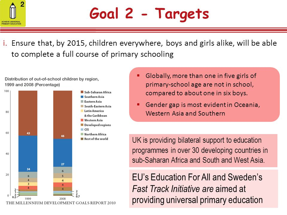 Goal 2 - Targets Ensure that, by 2015, children everywhere, boys and girls alike, will be able to complete a full course of primary schooling.