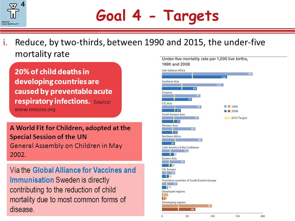 Goal 4 - Targets Reduce, by two-thirds, between 1990 and 2015, the under-five mortality rate.