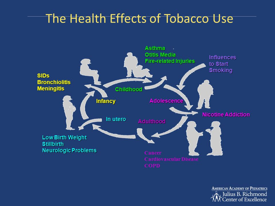 The Health Effects of Tobacco Use