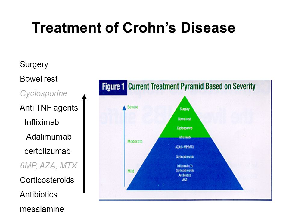Treatment of Crohn's Disease