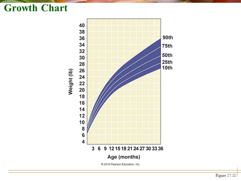Growth Chart Figure 17.11