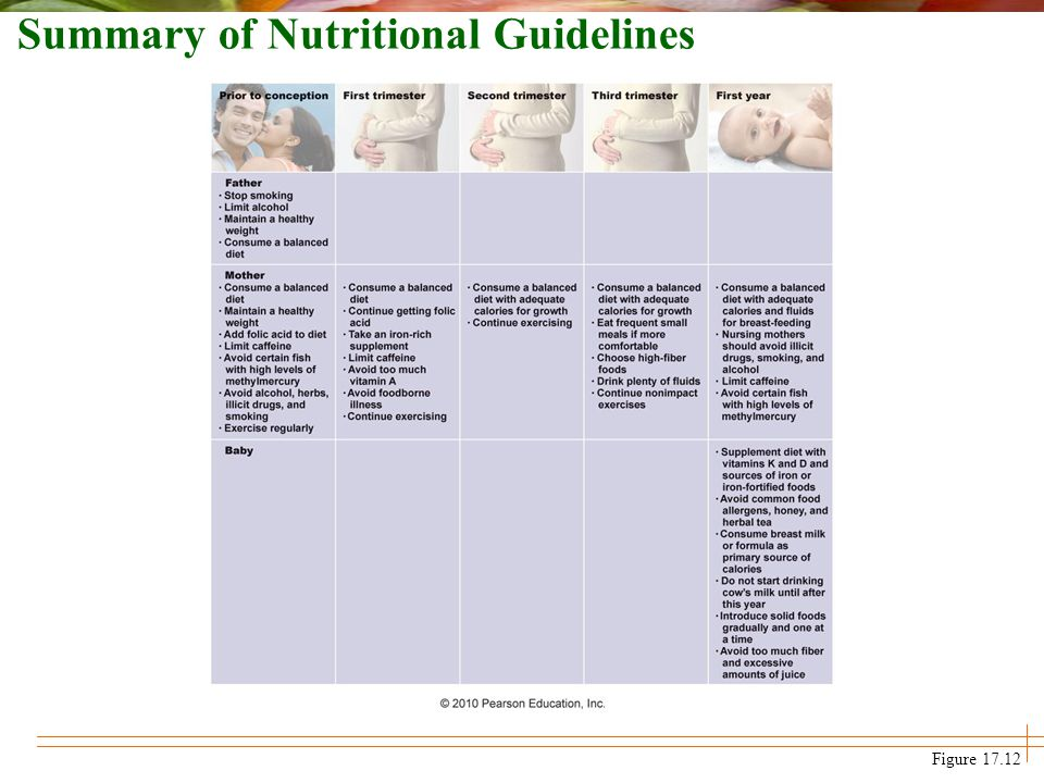 Summary of Nutritional Guidelines