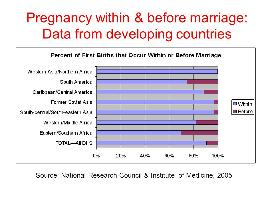 Pregnancy within & before marriage: Data from developing countries
