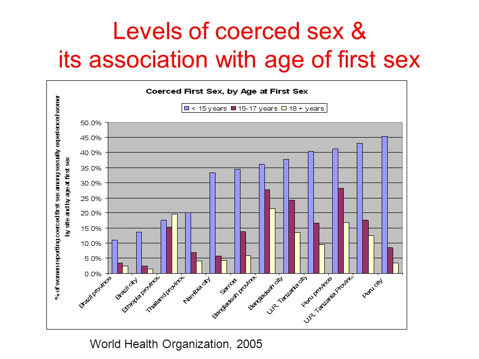 Levels of coerced sex & its association with age of first sex