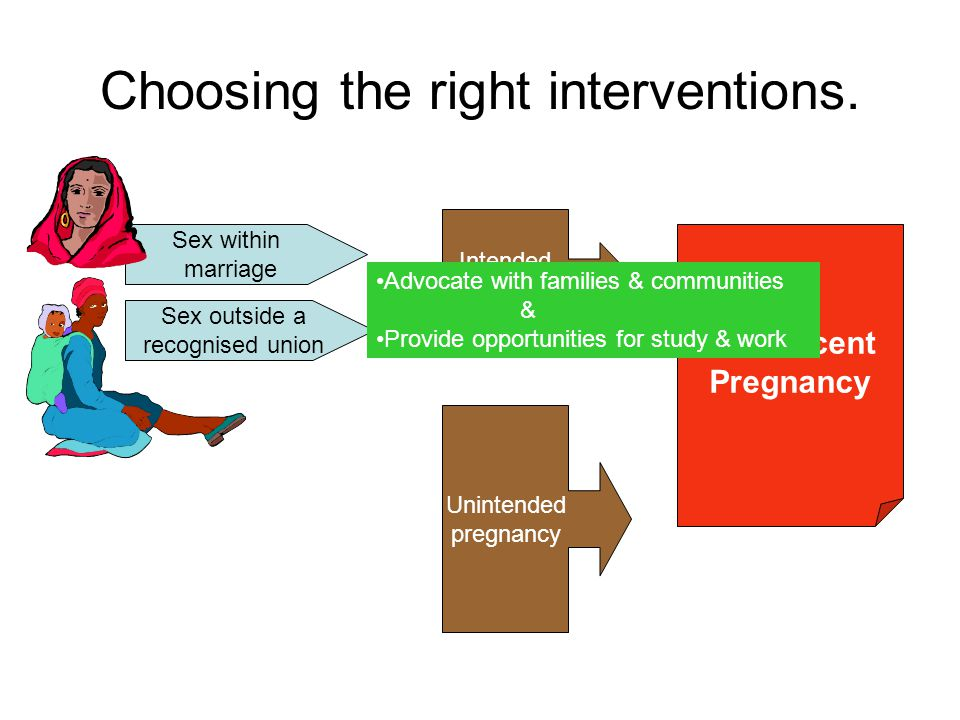 Choosing the right interventions.