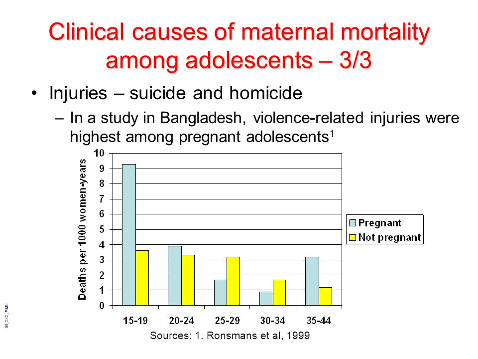 Clinical causes of maternal mortality among adolescents – 3/3