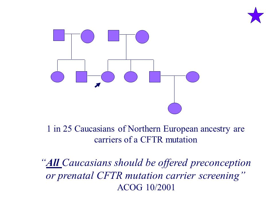 1 in 25 Caucasians of Northern European ancestry are carriers of a CFTR mutation