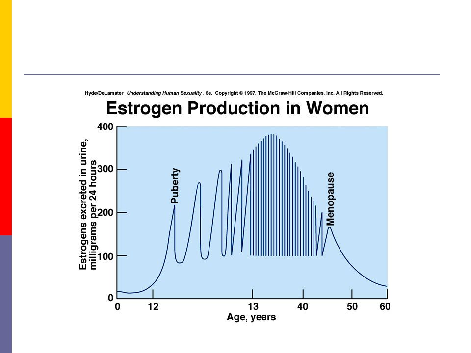 wer nimmt estriol ovulum fem