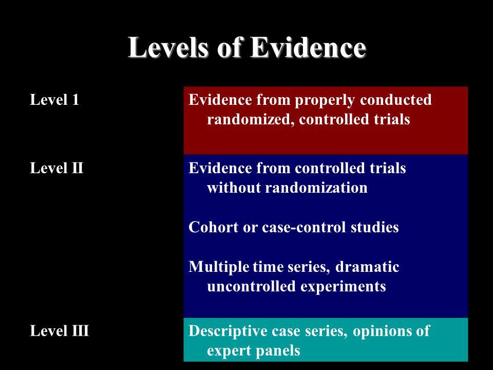 Levels of Evidence Level 1