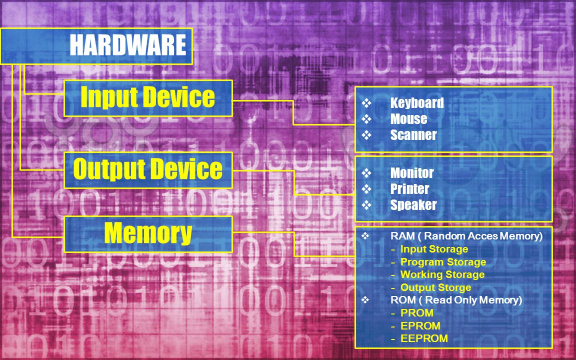 HARDWARE Input Device Output Device Memory Keyboard Mouse Scanner