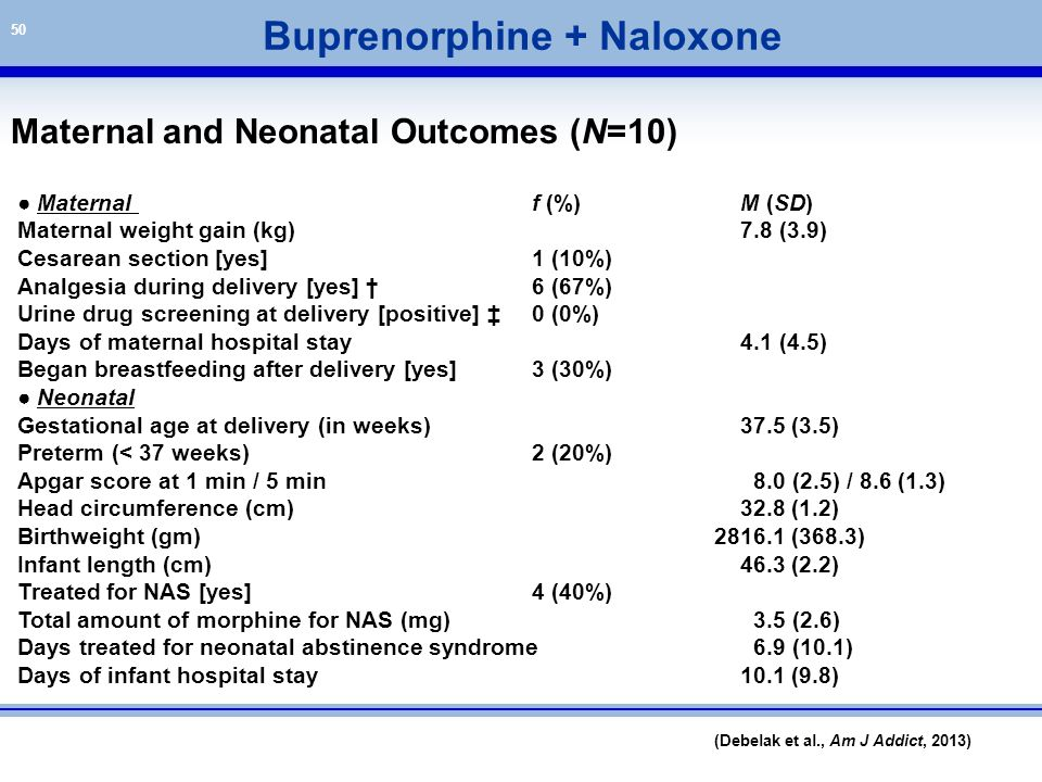 Buprenorphine + Naloxone