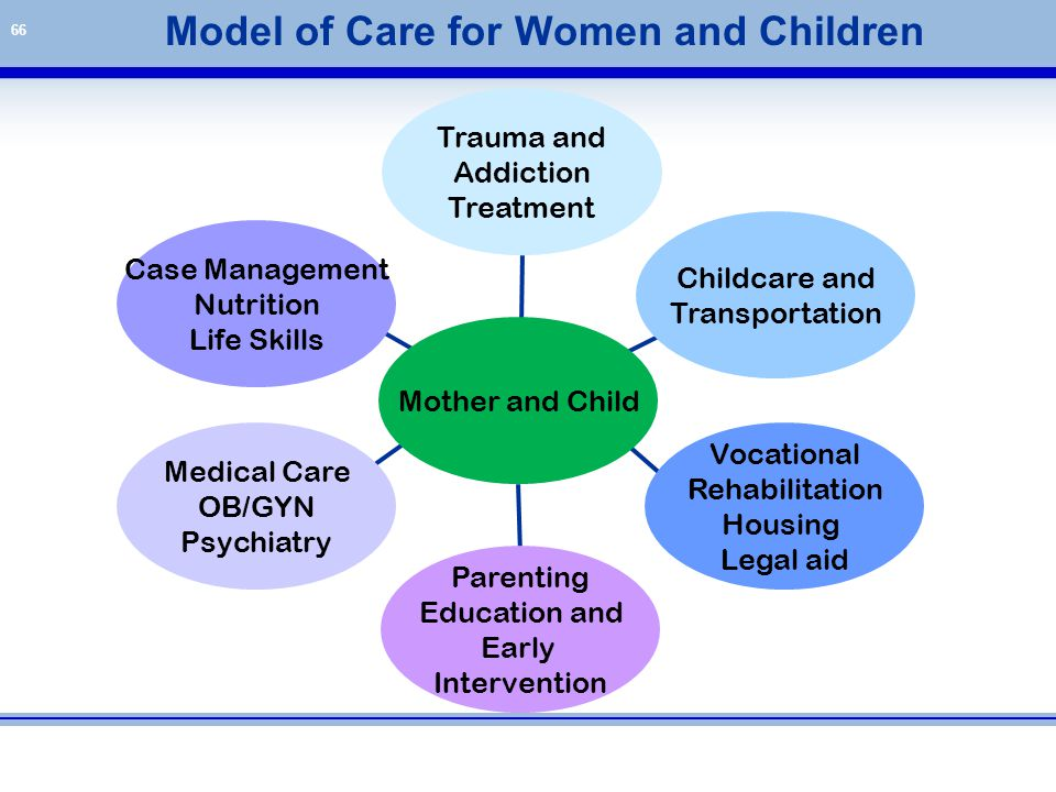 Model of Care for Women and Children