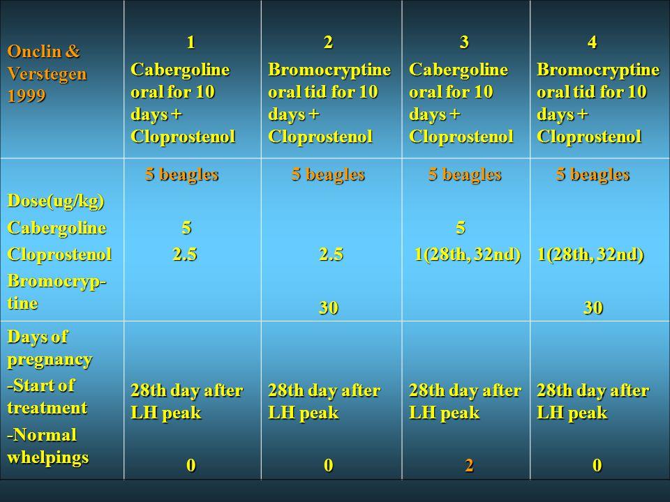 Onclin & Verstegen 1999 1. Cabergoline oral for 10 days + Cloprostenol. 2. Bromocryptine oral tid for 10 days + Cloprostenol.