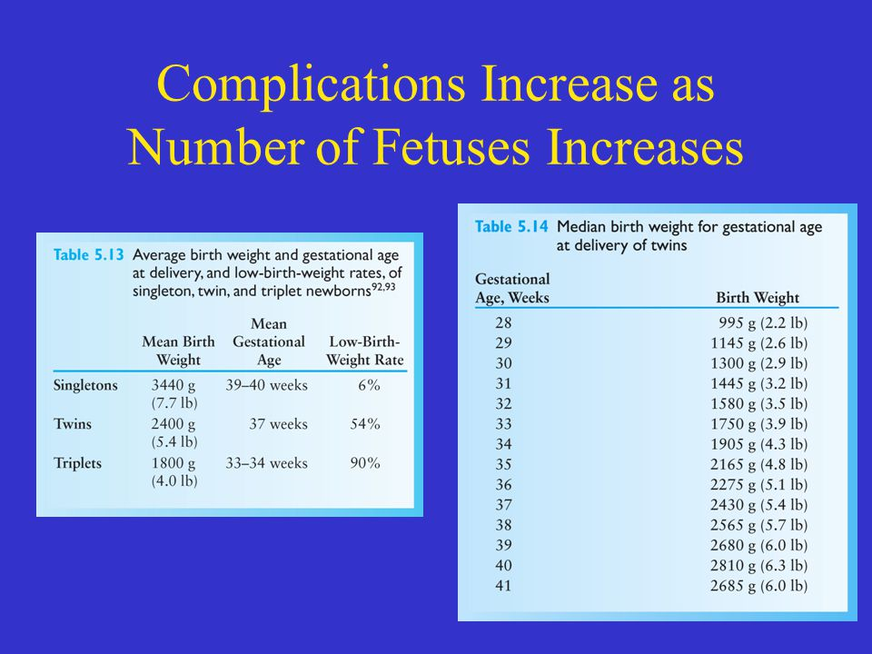 Complications Increase as Number of Fetuses Increases