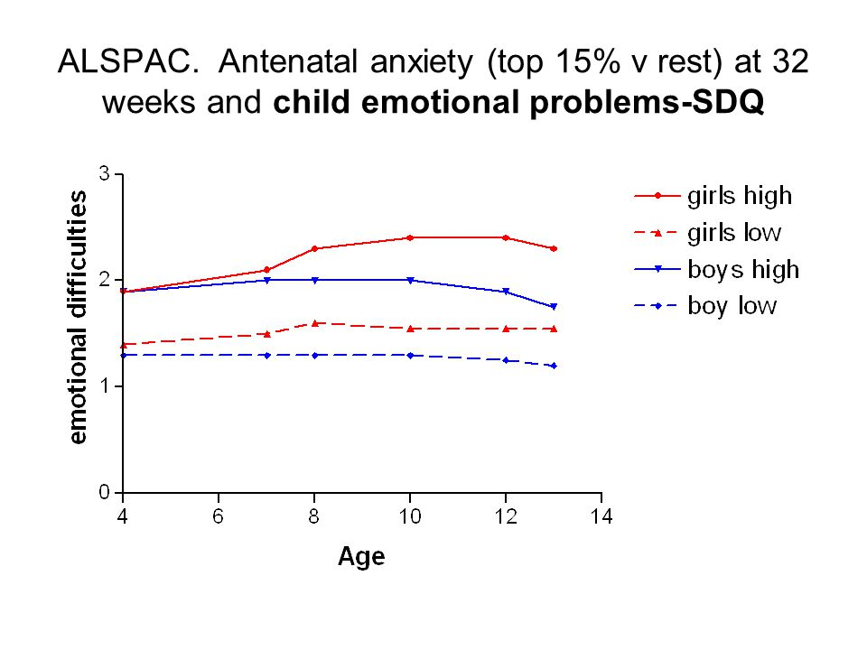 ALSPAC. Antenatal anxiety (top 15% v rest) at 32 weeks and child emotional problems-SDQ