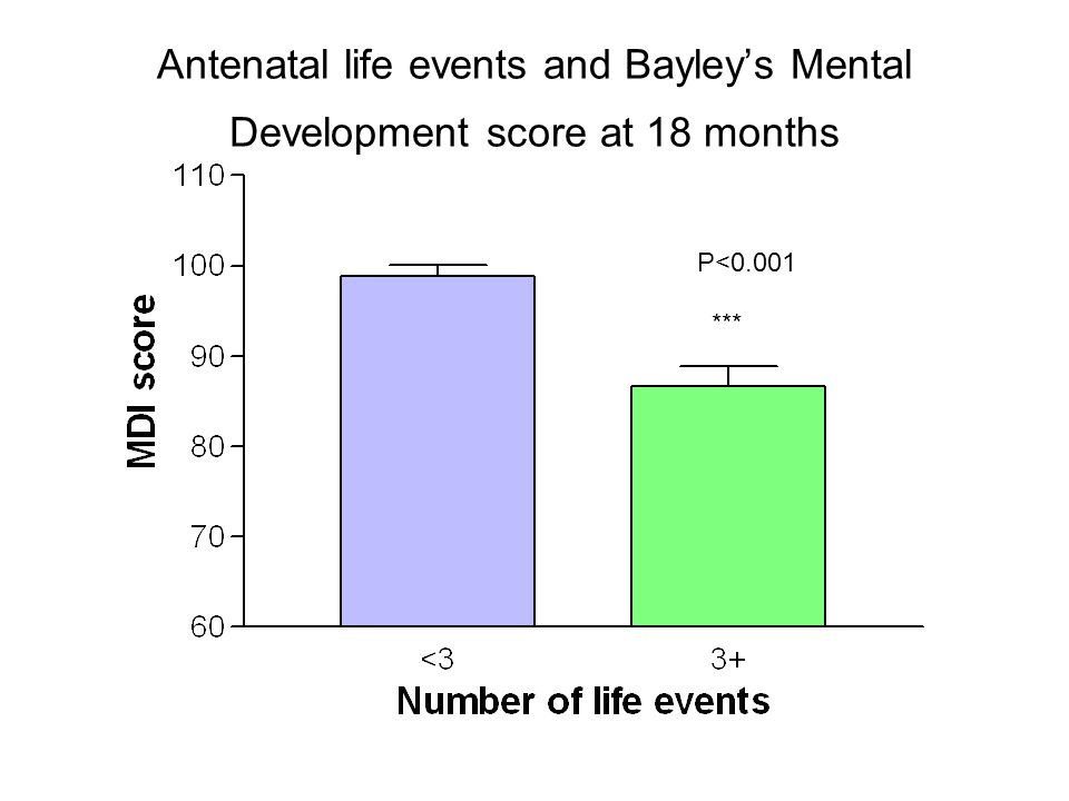 Antenatal life events and Bayley's Mental Development score at 18 months