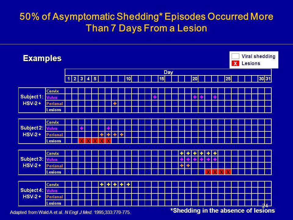 50% of Asymptomatic Shedding