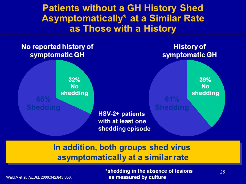 No reported history of symptomatic GH History of symptomatic GH