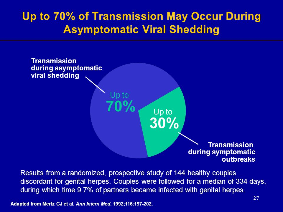 Up to 70% of Transmission May Occur During Asymptomatic Viral Shedding