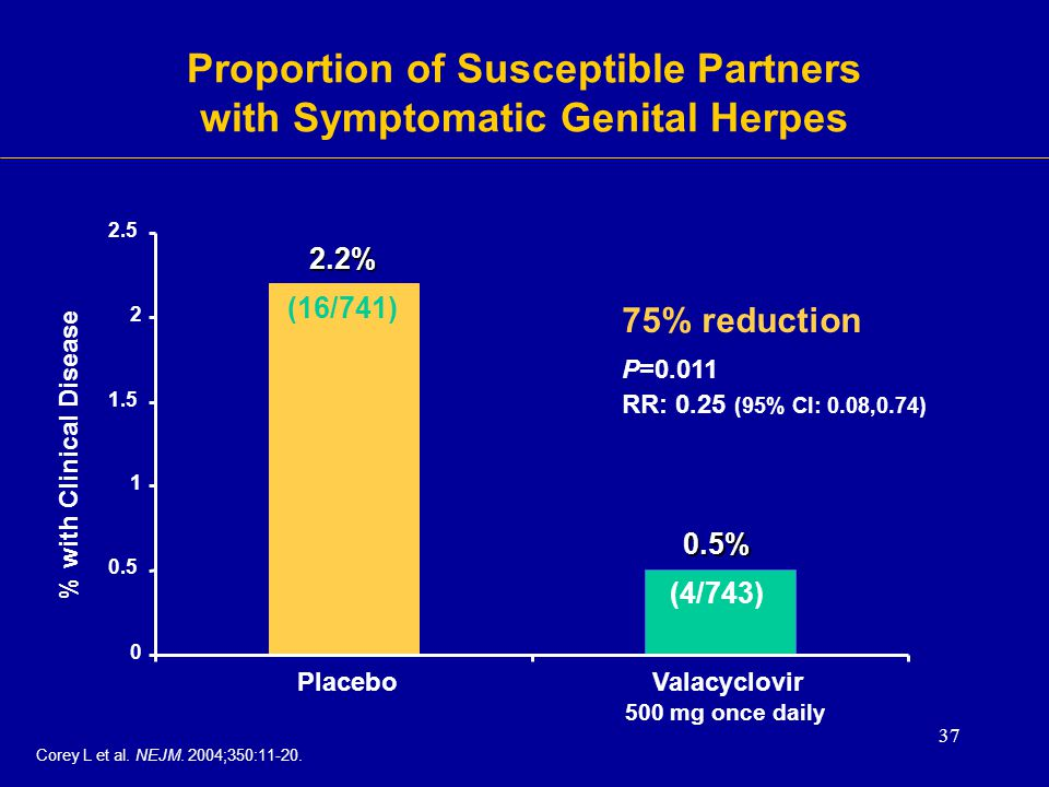 Proportion of Susceptible Partners with Symptomatic Genital Herpes