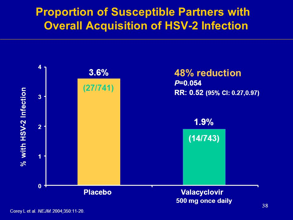 Proportion of Susceptible Partners with Overall Acquisition of HSV-2 Infection