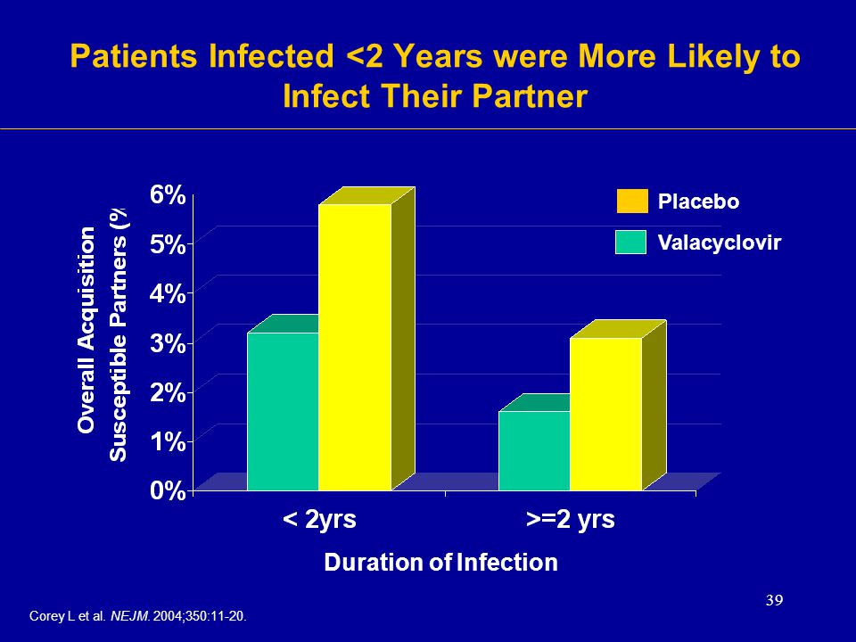 Patients Infected <2 Years were More Likely to Infect Their Partner