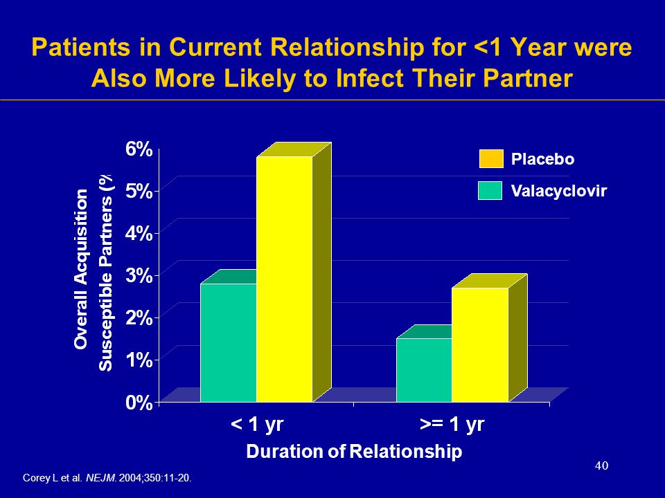 Patients in Current Relationship for <1 Year were Also More Likely to Infect Their Partner