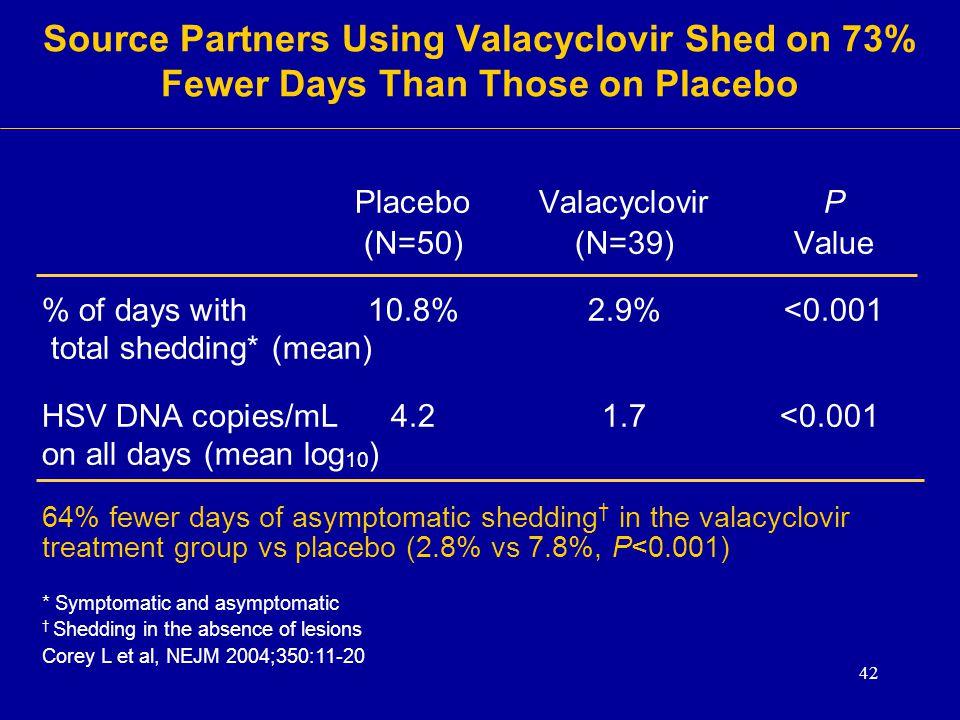 Placebo Valacyclovir P (N=50) (N=39) Value