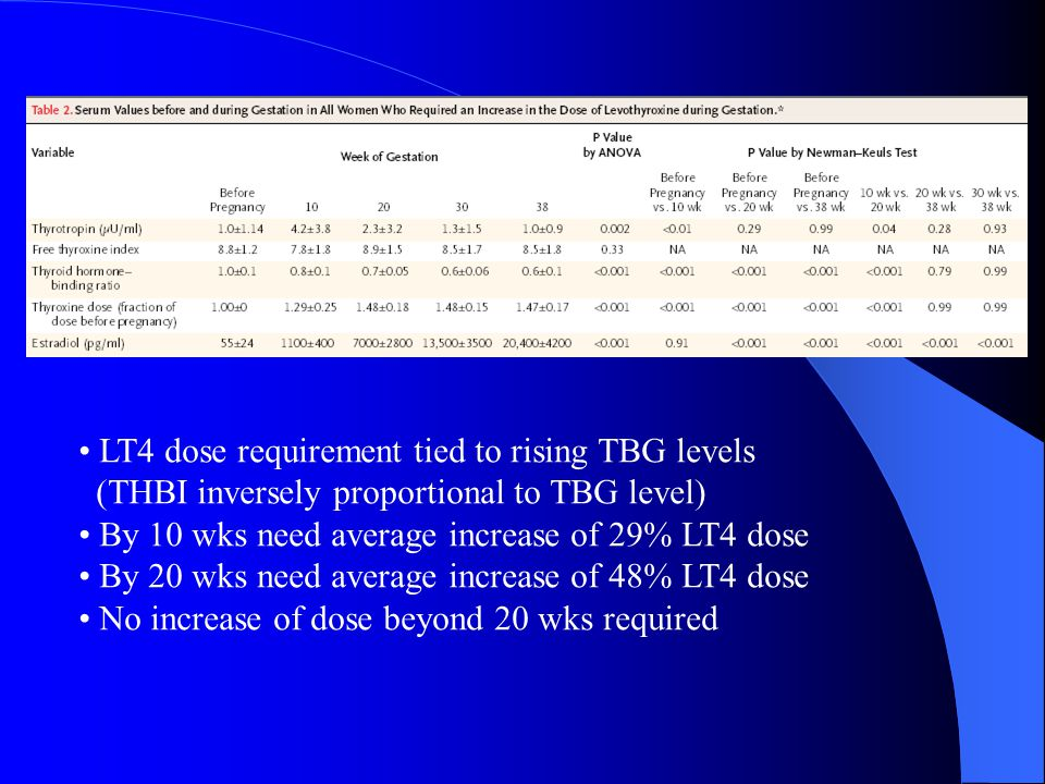 LT4 dose requirement tied to rising TBG levels