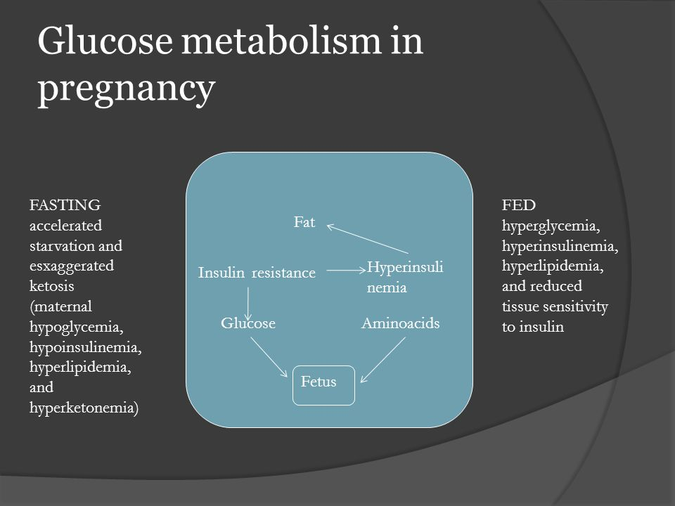 Glucose metabolism in pregnancy
