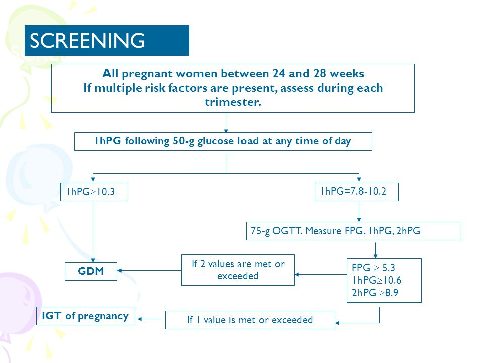 SCREENING SCREENING All pregnant women between 24 and 28 weeks