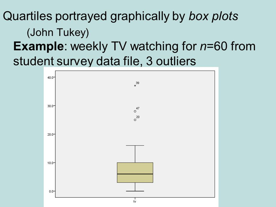 Quartiles portrayed graphically by box plots